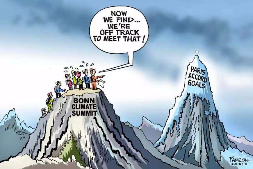 CO2 Climate Change issue